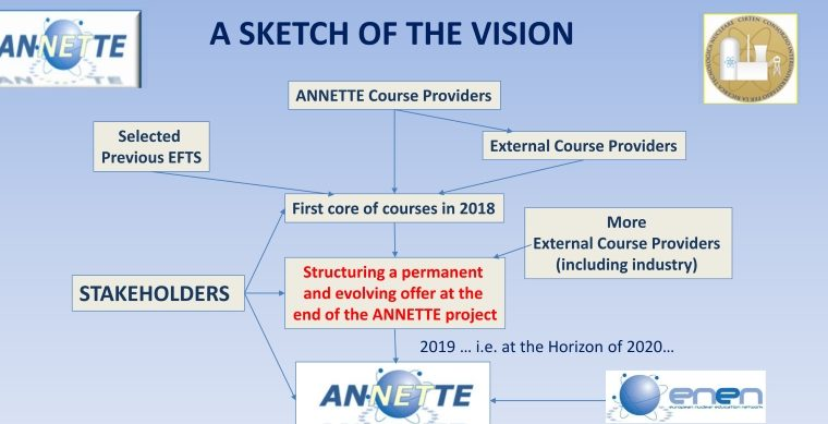 ANNETTE Course Structure