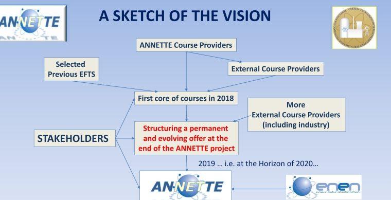 ANNETTE Course Structure